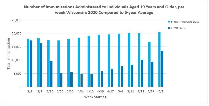 March to June 2020 immunizations 19 and older compared to 5 year average