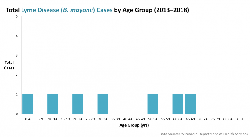 Lyme Disease Cases by Age Group, 2013 to 2018.