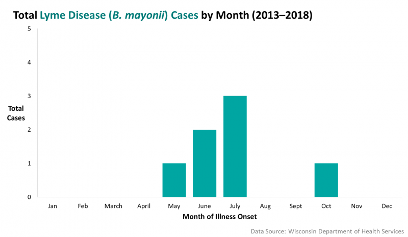 Lyme Disease Cases by Month, 2013 to 2018.