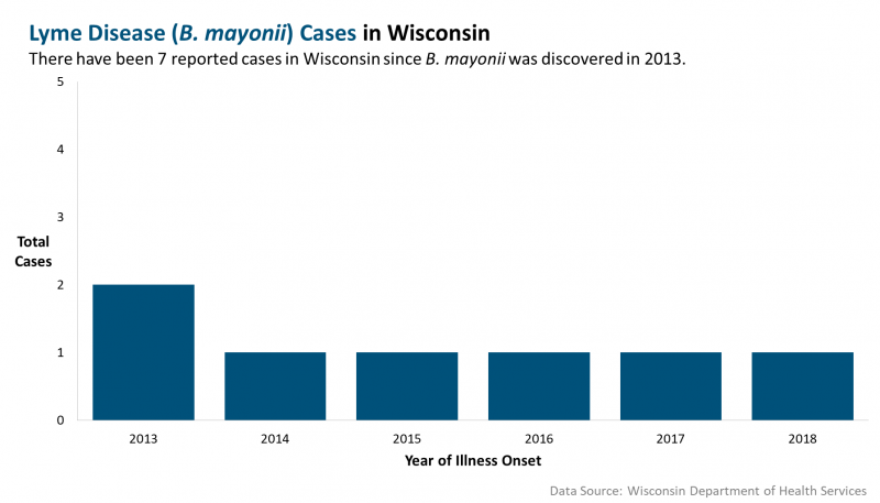 Lyme Disease Cases in Wisconsin, 2013 to 2018.