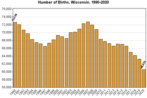 Chart: Births in Wisconsin from 1990 to current