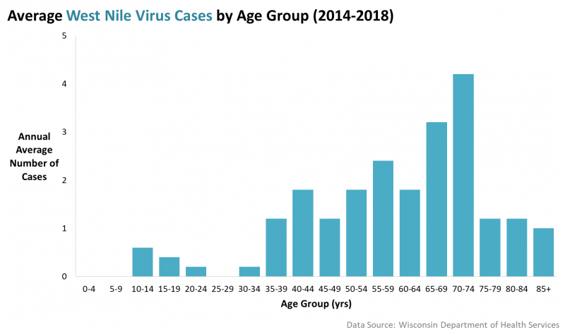 Average West Nile cases by age group, 2014-2018.