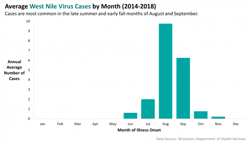 Average West Nile cases by month, 2014-2018.