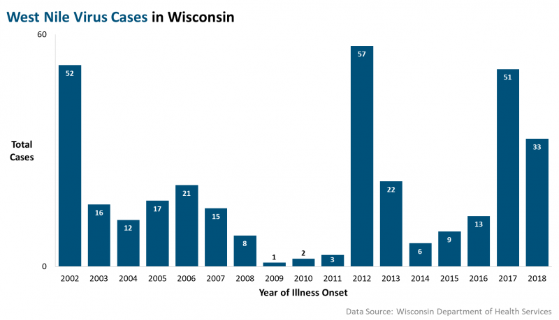 West Nile Virus Cases in Wisconsin, 2002-2018.