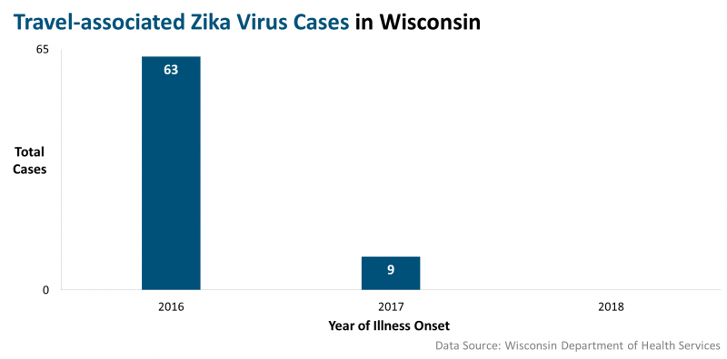 Total Zika Cases 2016 to 2018