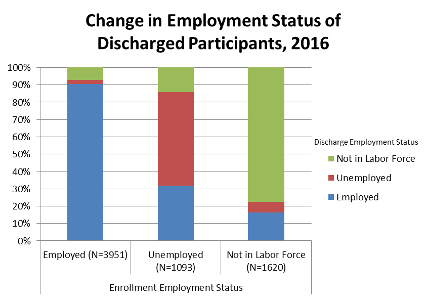 Graph depicting change in employment status of discharged substance use participants 2016