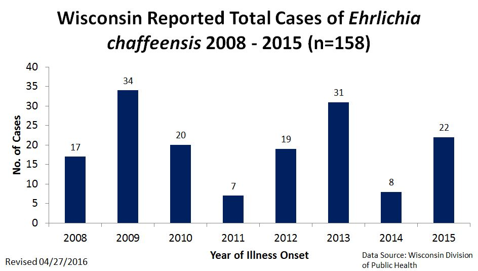 Wisconsin Total reported Cases of Ehrlicia Chaffeensis 2008 - 2015