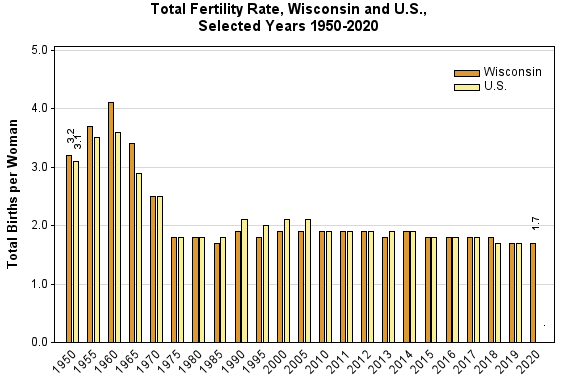 Chart displaying the total fertility rate in Wisconsin and the United States