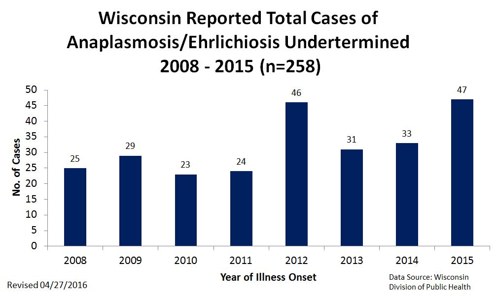 Wisconsin Reported Total Cases of Anaplasmosis/Ehrlichiosis Undetrermined 2008 - 2015