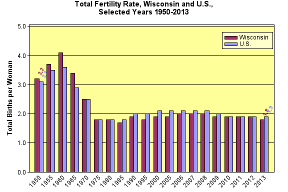 Total Fertility Rate, 1950-2013