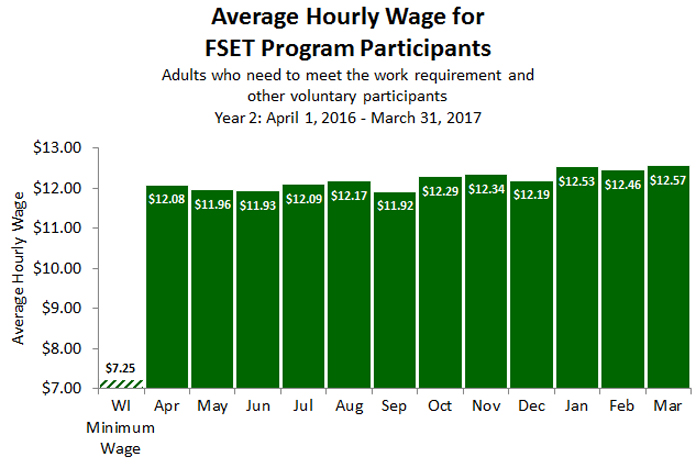 Chart of Average Hourly Wage for FSET Program Participants
