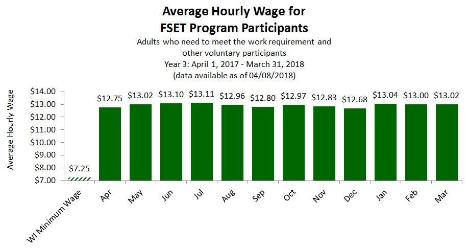 Chart of Regional Average Hourly Wage for FSET Program Participants