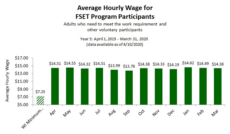 Chart of regional average hourly wage for FoodShare program participants as of 7/10/2019