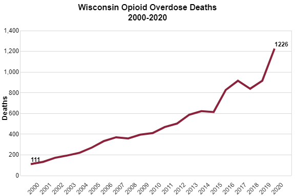 Wisconsin Opioid Overdose Deaths