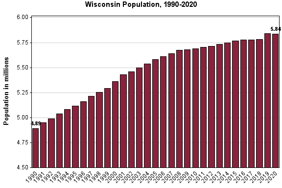 Graph of Wisconsin Population by Year