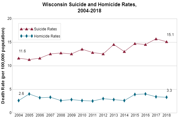 Wisconsin Suicide and Homicide Rates, 2004 - 2013