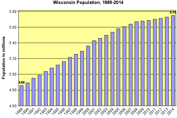 Chart displaying annual population of Wisconsin between 1989 and 2014.