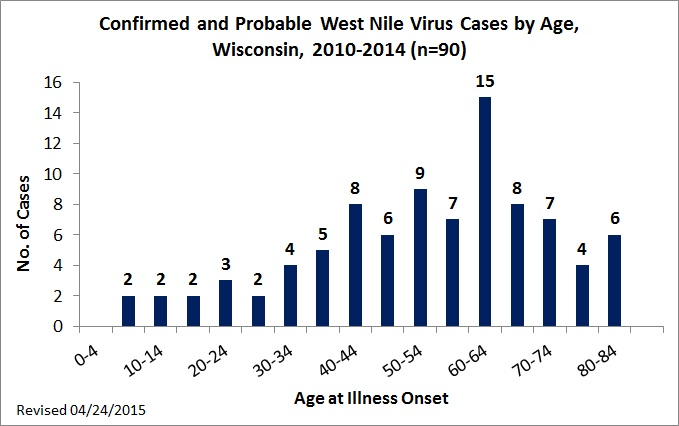 Confirmed and Probable WNV Cases by Age 2010-2014