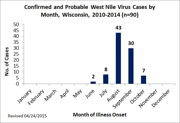 Confirmed and Probable WNV Cases by Month 2010-2014