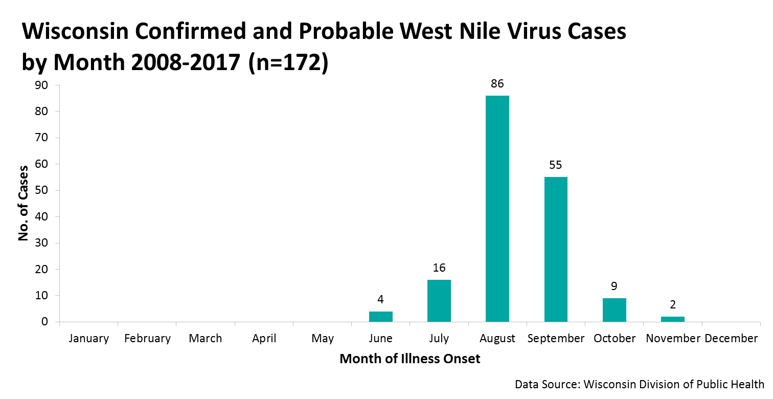 Graph WI confirmed and probable West Nile Virus Cases 2008-2017 by Month