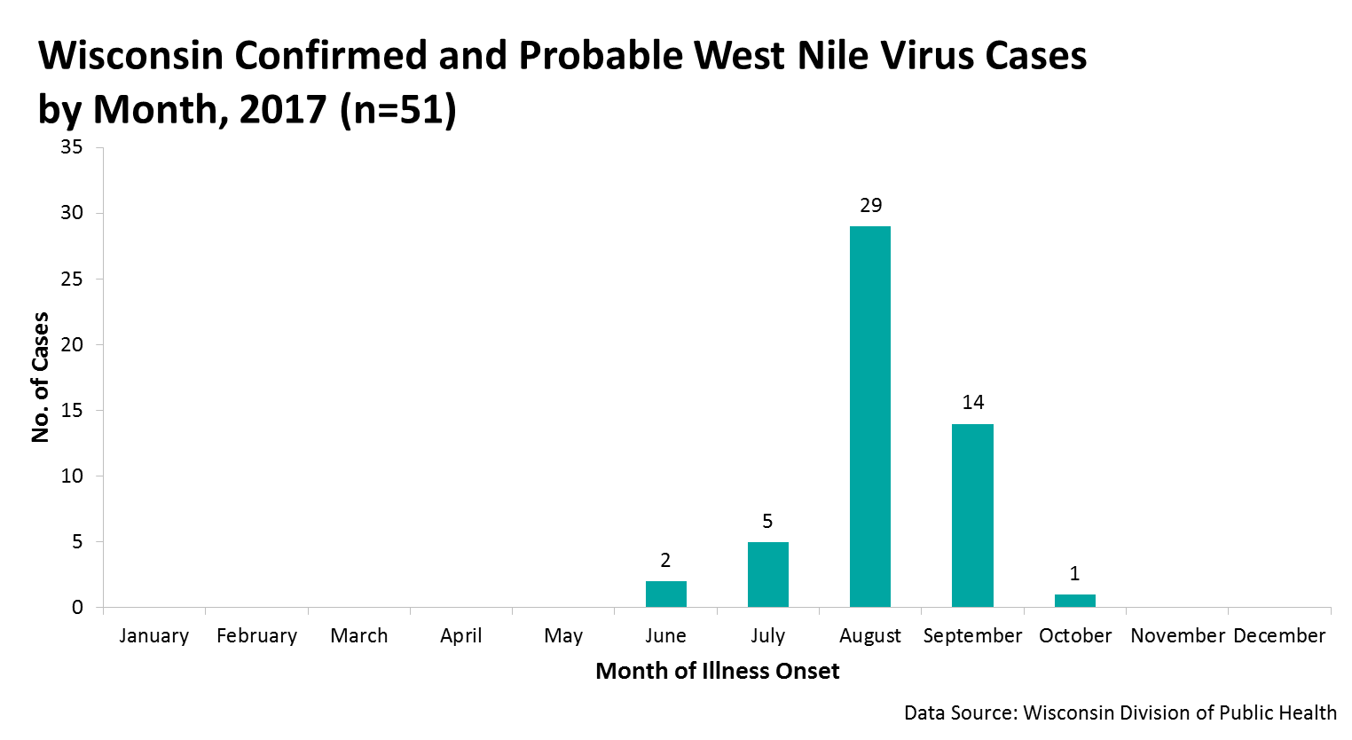 Graph of Confirmed and Probably West Nile Virus Cases by Month 2017