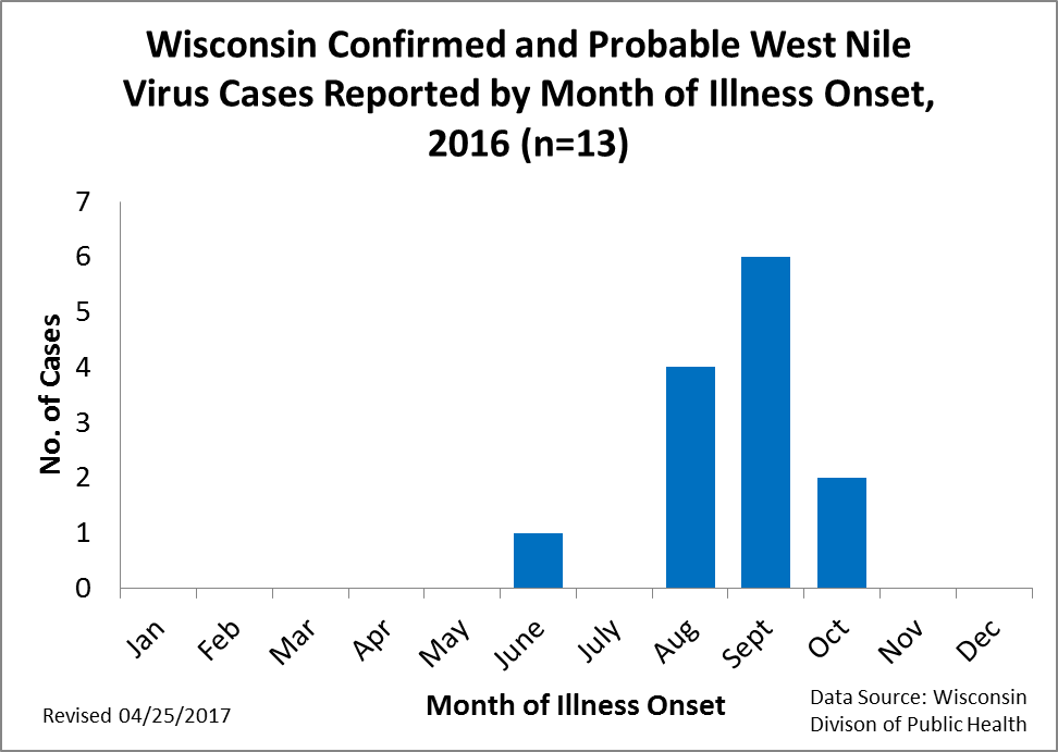 Wisconsin Confirmed and Probable West Nile Virus Cases Reported by Month of Illness Onset 2015