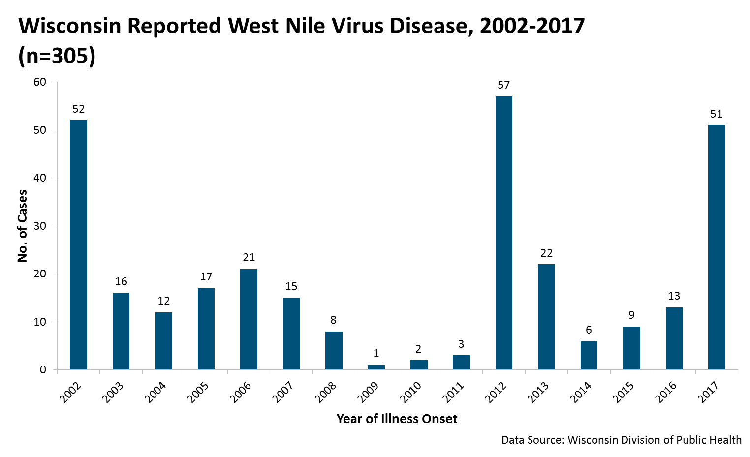 Graph of Reported West Nile Virus Disease 2002-2017