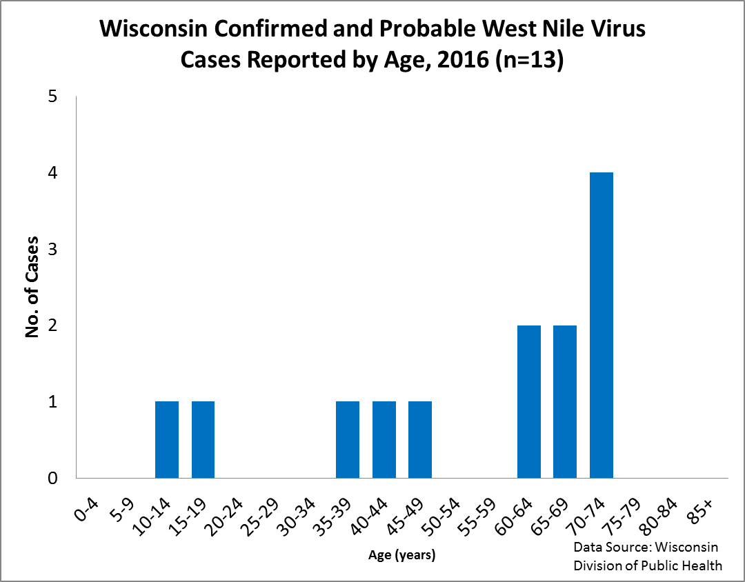 Wisconsin Confirmed and Probable West Nile Virus Cases Reported by Age of Illness Onset, 2016