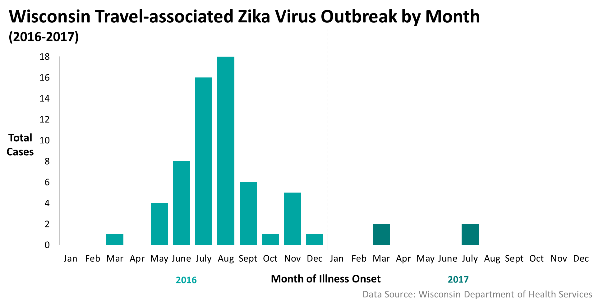 Zika - Travel associated Cases, 2016-17