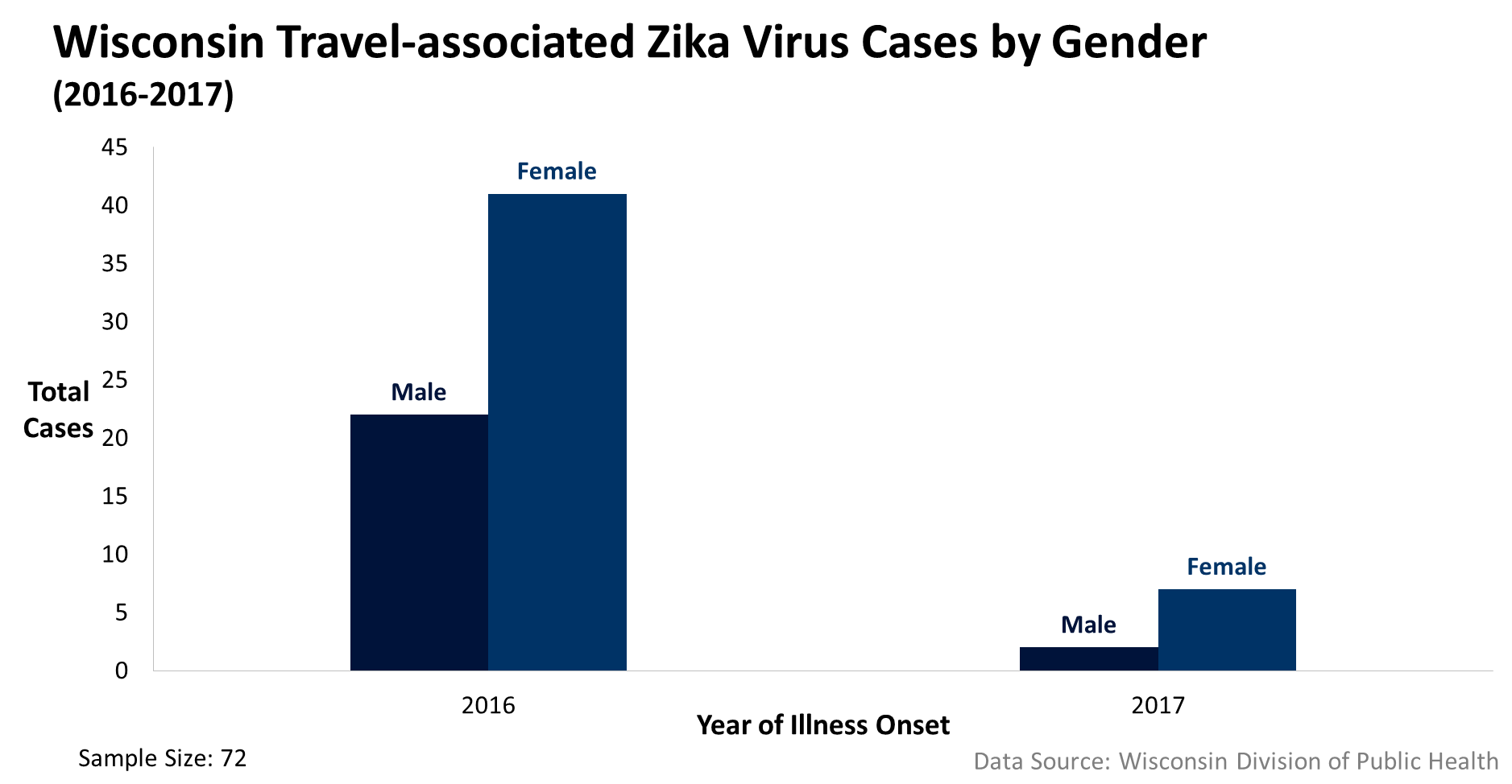 Quick facts about Zika