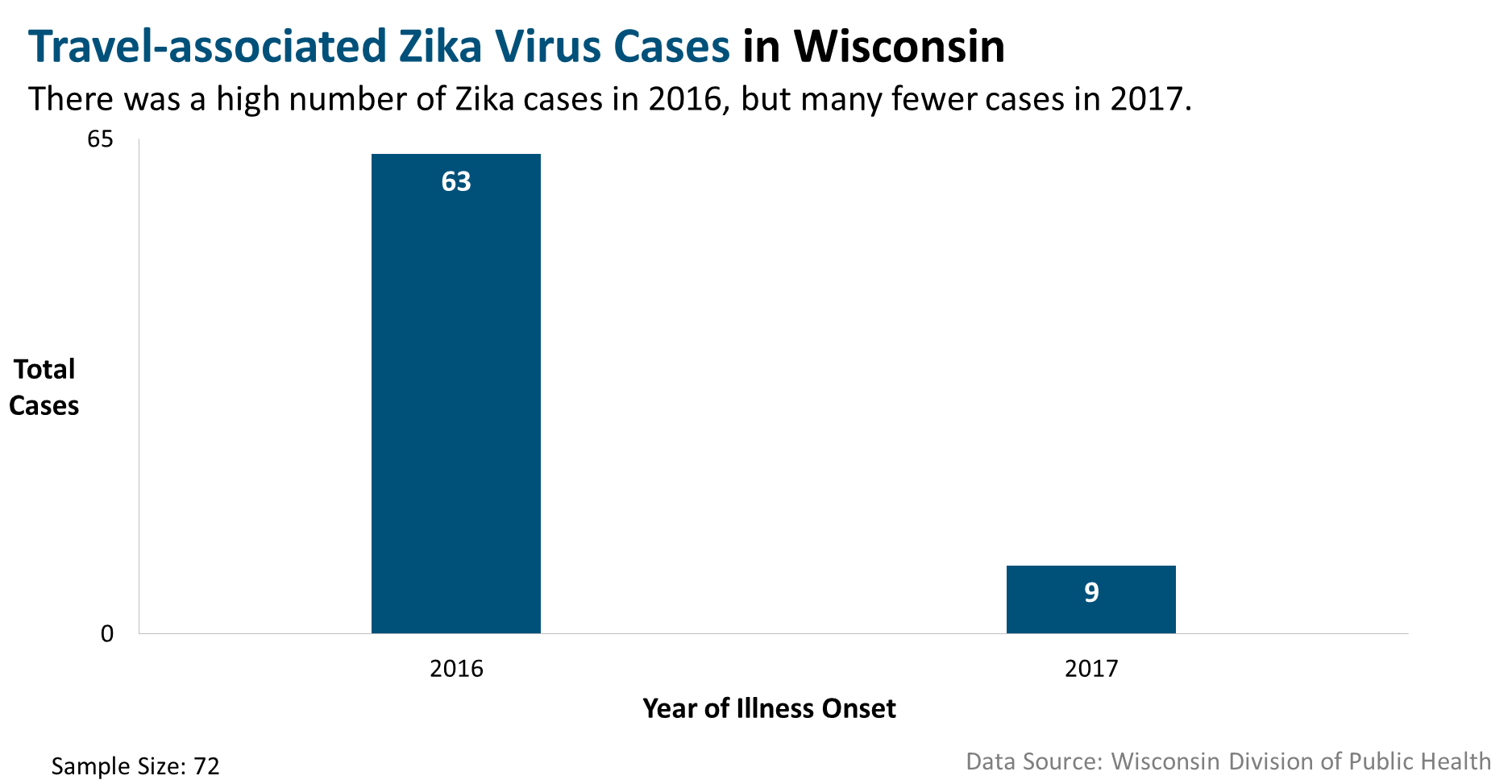 Zika - Total number cases, 2016-17